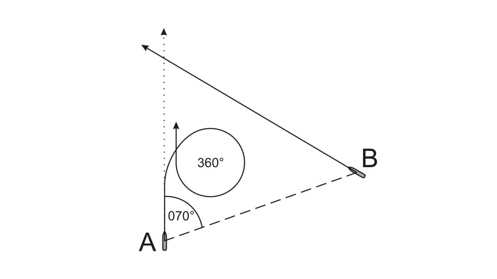 Križanje smeri - obrat 360 v desno