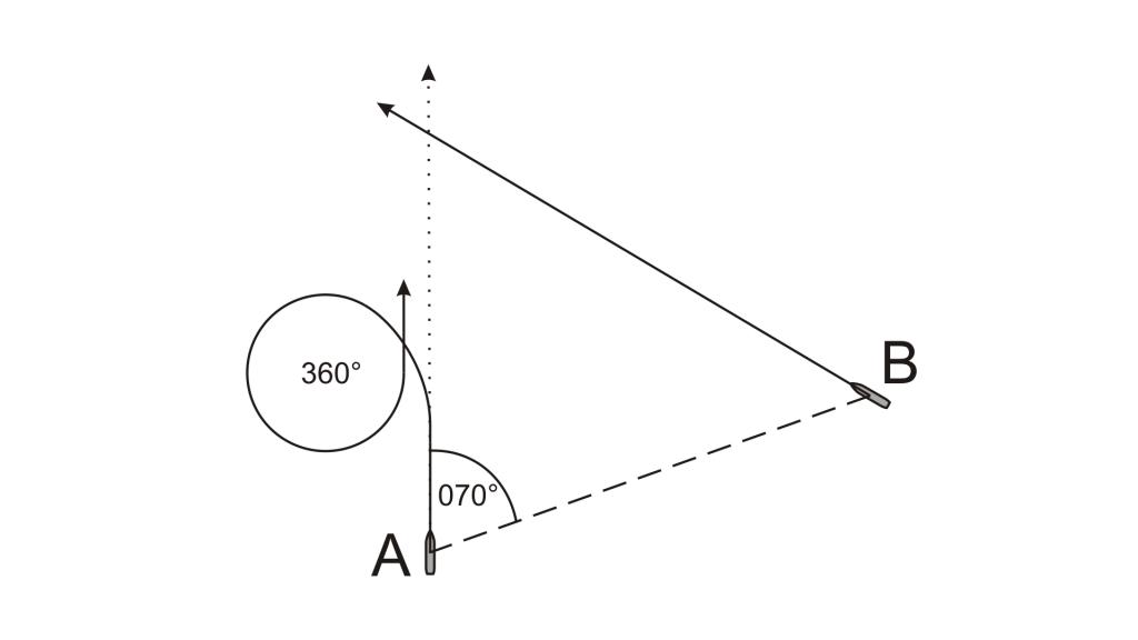 Križanje smeri - obrat 360 v levo