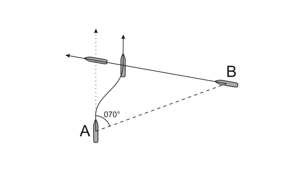 Križanje smeri - zavijanje v desno